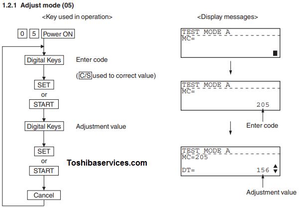 مراحل وارد شدن به MODE ، صفر و 5 برای تنظیمات نور مراحل زیر را طبق تصویر انجام میدهیم: